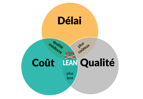 Pourquoi le Lean Construction ?